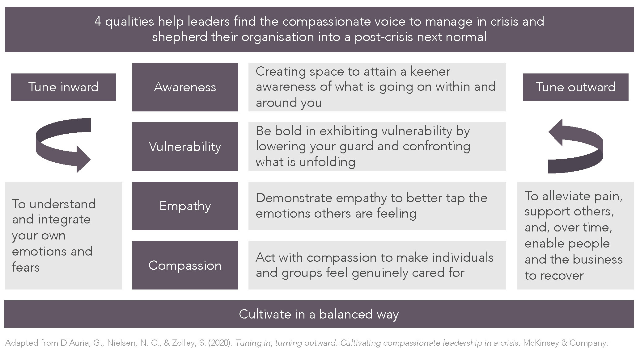 Awareness, vulnerability, empathy and compassion are 4 qualities to help leaders find the compassionate voice to manage in crisis and shepherd their organisation into a post crisis next normal